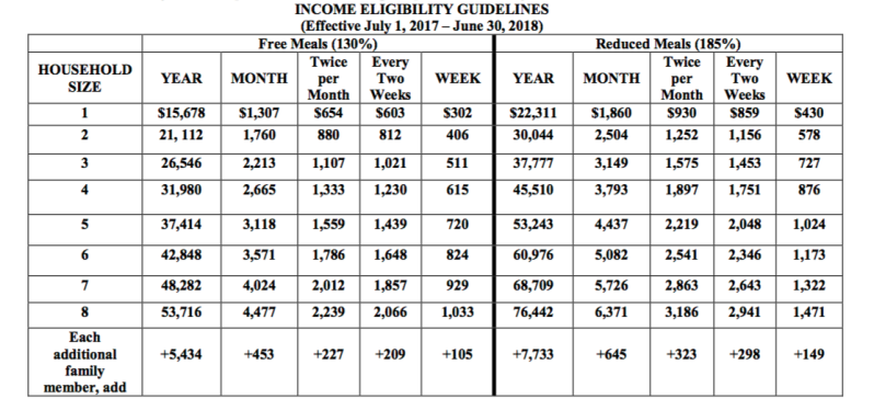 Income Eligibiliy Guidelines