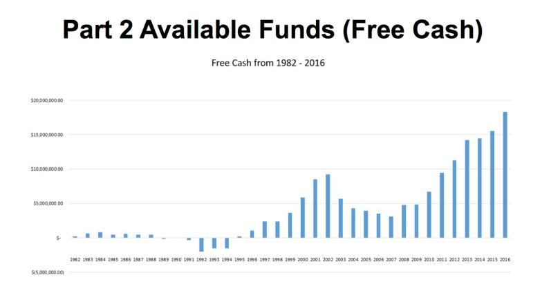 Free Cash #2