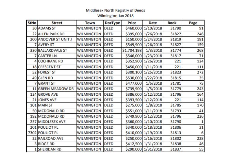 January Registry of Deeds