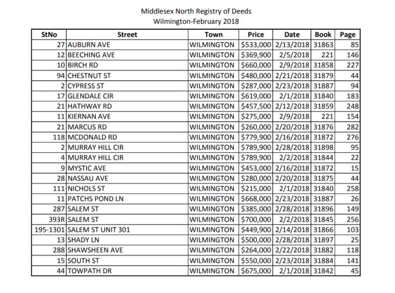 February Registry of Deeds
