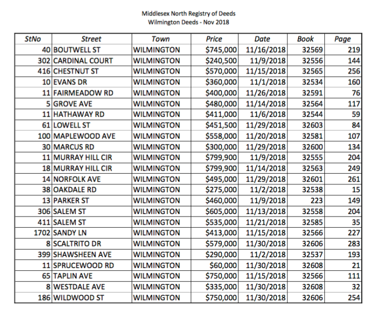November Properties Sold