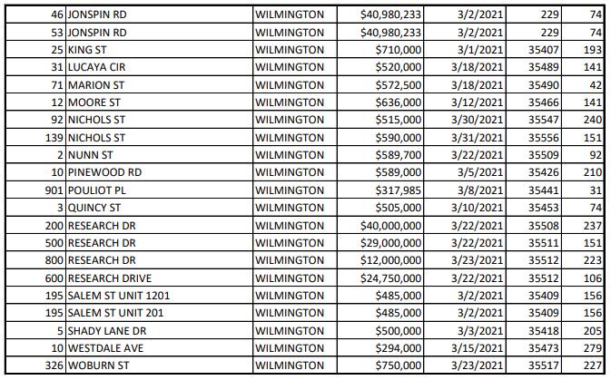March Properties #2