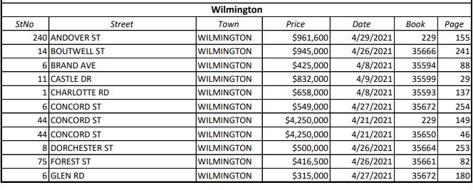 Real Estate Transactions (April Pt. 1)