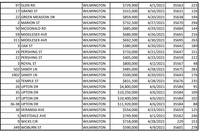 Real Estate Transactions (April Pt. 2)